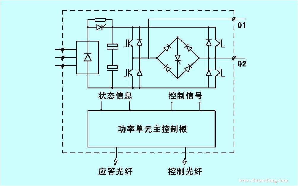(三)液力耦合器的工作原理: 电动机运行时带动液力耦合器的壳体和泵轮一同转动,泵轮叶片内的液压油在泵轮的带动下随之一同旋转,在离心力的作用下,液压油被甩向泵轮叶片外缘处,并在外缘处冲向涡轮叶片,使涡轮在受到液压油冲击力而旋转;冲向涡轮叶片的液压油沿涡轮叶片向内缘流动,返回到泵轮内缘,然后又被泵轮再次甩向外缘。液压油就这样从泵轮流向涡轮,又从涡轮返回到泵轮而形成循环的液流。液力耦合器中的循环液压油,在从泵轮叶片内缘流向外缘的过程中,泵轮对其作功,其速度和动能逐渐增大;而在从涡轮叶片外缘流向内缘的过程中,液压