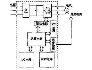 电机与运动控制 变频器的内部主电路是怎样构成的