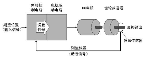 伺服电机的工作原理图