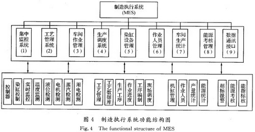 MES结构设计及其在染色工业中的应用 摘要:以制造执行系统(MES)为核心,针对染色工业中存在的实时监控问题,结合染色工业的现状,首先提出一种企业生产过程控制和管理的PCS/MES/ERP三层体系结构,然后,以此为基础,设计了基于生产过程控制和管理于一体的MES系统,该系统包括了九大功能模块:染色车间集中监控系统、生产作业管理系统、调度系统、工艺管理、能耗管理和考核系统、设备管理、作业人员管理、生产统计和数据接口管理,最后,就MES系统实现问题进行了初步探讨.并将MES结构设计内容应用于国内一家大型染色生