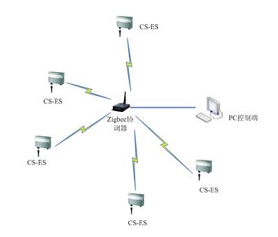 cs-nes-sy-01无线环境监测系统示意图