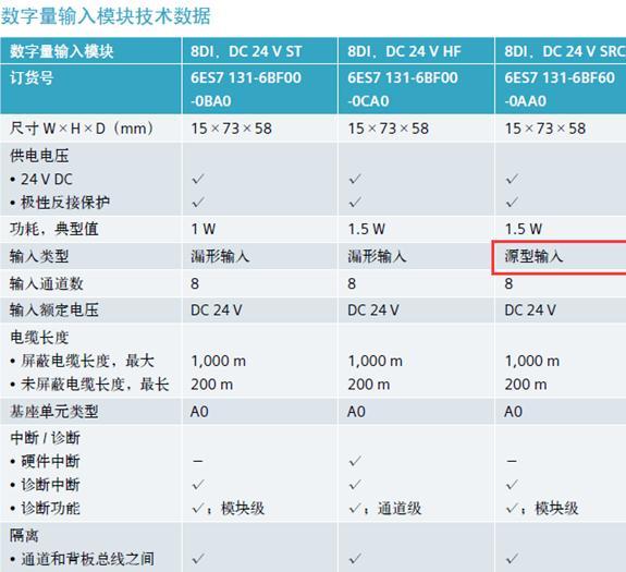 西门子plc与npn(源型)和pnp(漏型)传感器的接线说明 [ 0 回复 / 7