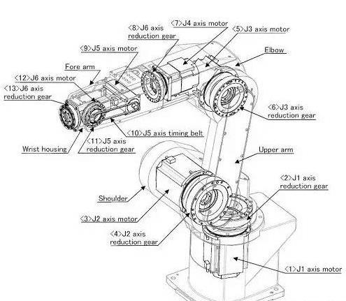 结合控制程序及电路制作机器人维修保养说明书