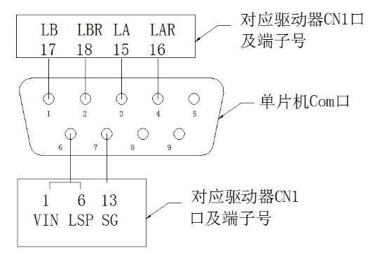 厂里有一台伺服伺服三菱驱动器MR-E-70A-KH003 通过单片机COM口与伺服驱动器的CN1接口联接 我量数据线通断,得单片机com口与驱动器链接如图中所示。 请教一下该伺服电机是不是采用速度控制的,驱动器将编码器差动信号反应给单片机? 另外想问一下,伺服电机如何启动的,伺服驱动器查看没有接其它脉冲信号。 希望得到你的帮助,谢谢