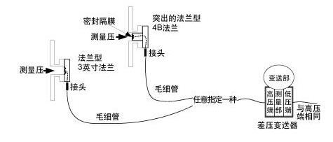 隔膜密封式压力变送器