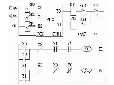 y1与y0),但在i/o接线图的输出电路中还必须使用km1,km2的常闭触点进行