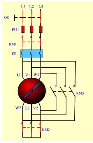 Y降压起动也称为星形三角形降压起动,简称星三角降压起动。这一线路的设计思想仍是按时间原则控制起动过程。所不同的是,在起动时将电动机定子绕组接成星形,每相绕组承受的电压为电源的相电压(220V),减小了起动电流对电网的影响。而在其起动后期则按预先整定的时间换接成三角形接法,每相绕组承受的电压为电源的线电压(380V),电动机进入正常运行。凡是正常运行时定子绕组接成三角形的鼠笼式异步电动机,均可采用这种线路。 1。电机的额定电压为380V的才能星形--三角形; 2。最好在主回路中用空开,因为星形与三角形运行时